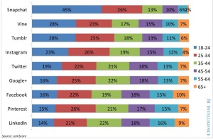 Use of SM by Age comScore