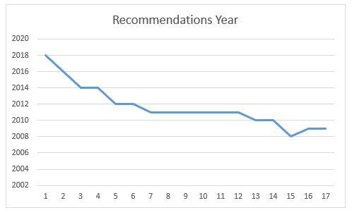 Linkedin Recomendations Chart-1
