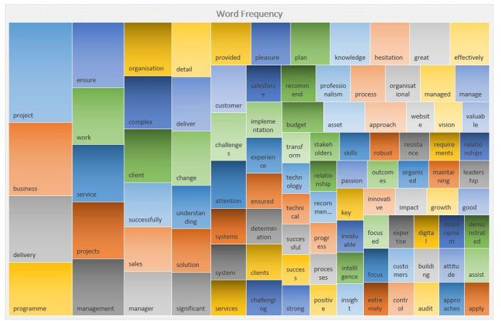 Linkedin Recomendations Chart-2.JPG